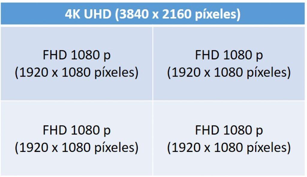 4K UHD vs FHD 1080p