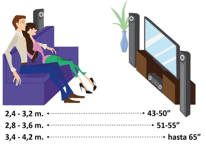 Distancias para ver diferentes pulgadas de TV